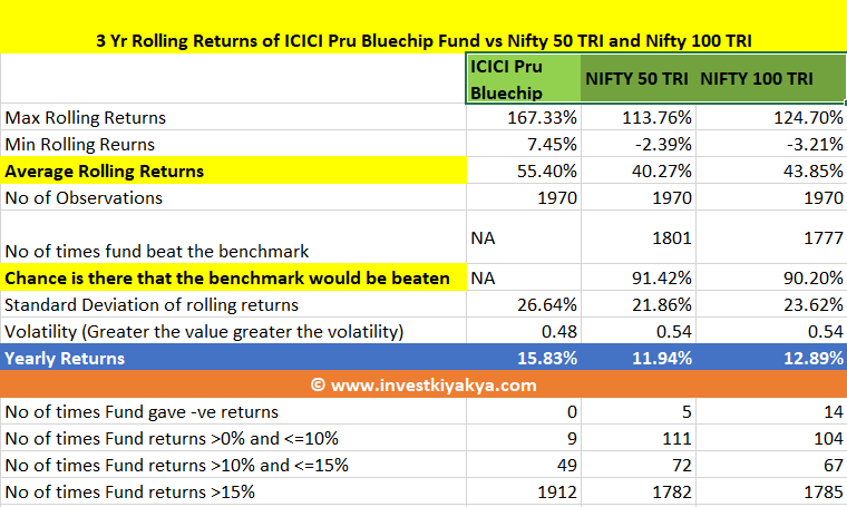 ICICI Prudential Bluechip Fund Analysis