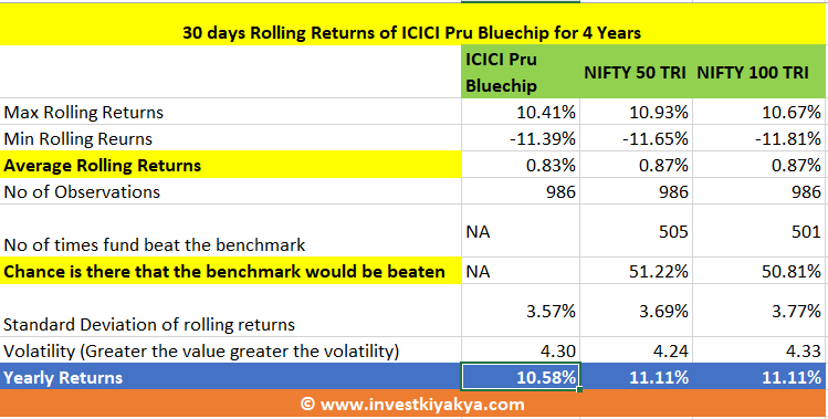 ICICI Prudential Bluechip Analysis