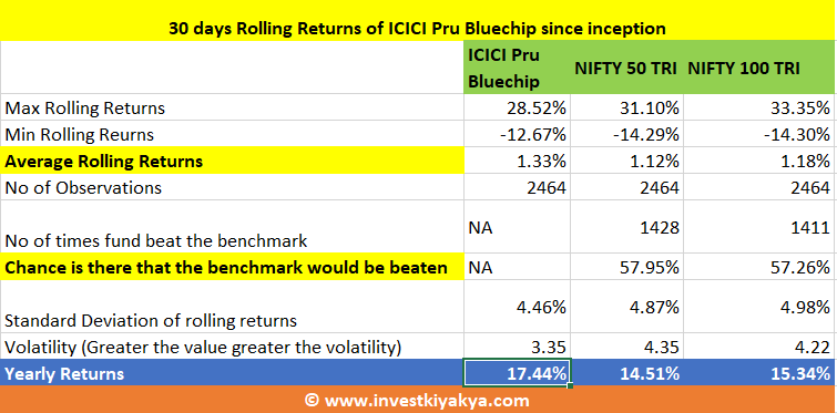 ICICI Pru Bluechip Analysis
