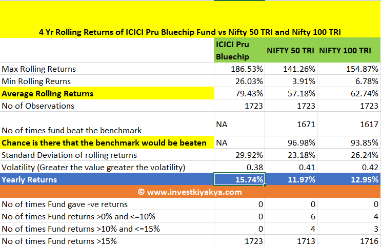ICICI Pru Bluechip Fund Analysis