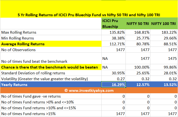 ICICI Pru Bluechip 5 Year Rolling Return Analysis