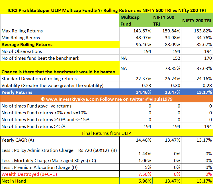 ICICI Pru Elite Super Analysis and Review