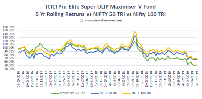 ICICI Pru Elite Super Ulip Analysis and Review