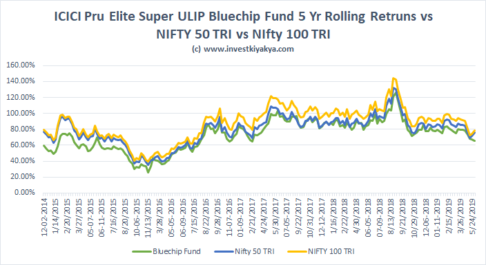 ICICI Pru ULIP Elite Super Review and Analysis